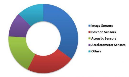 US 3D Sensor Market Revenue Share by Type – 2022 (in %)