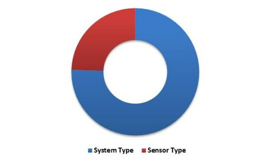 US Advanced Driver Assistance System Market (ADAS) Market Revenue Share by Component – 2015 (in %)