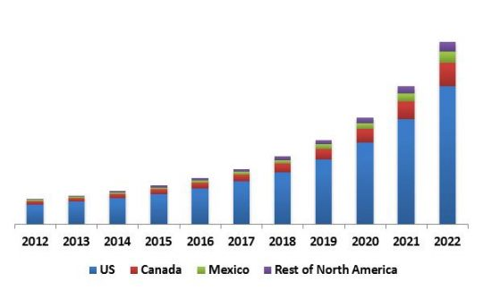 US Advanced Driver Assistance System Market (ADAS) Market Revenue Share by Country, 2012 – 2022 (in USD Million)