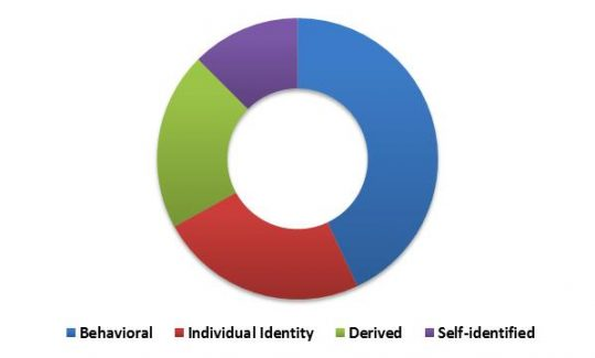 us-personal-identity-management-market-revenue-share-by-data-type-2022-in