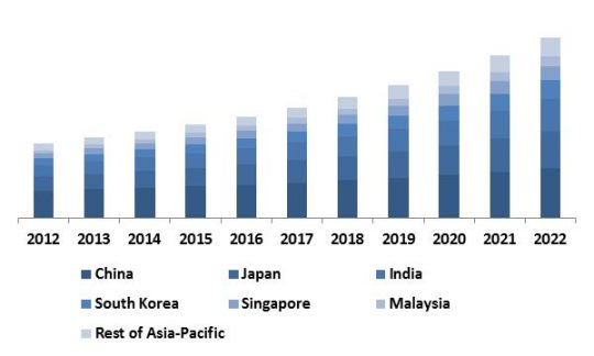 asia-pacific-anti-lock-braking-system-abs-market-revenue-trend-by-country-2012-2022-in-usd-million