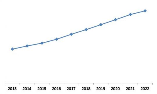 Asia-Pacific Hyperscale Data Center Market Growth Trend, 2013-2022