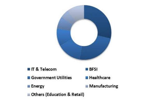 Asia-Pacific-hyperscale-data-center-market-revenue-share-by-application-2015-in