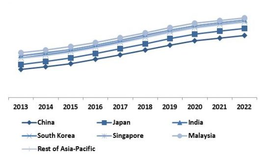 Asia Pacific Hyperscale Data Center Market Revenue Trend by Country, 2013 � 2022 (in %)