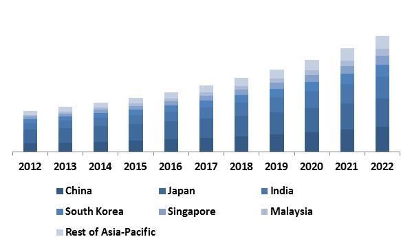 Asia-Pacific-Non-Volatile-Memory-market-revenue-share-by-Country-2015-in
