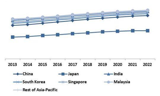 Asia-Pacific-non-volatile-memory-market-revenue-trend-by-country-2013-2022-in