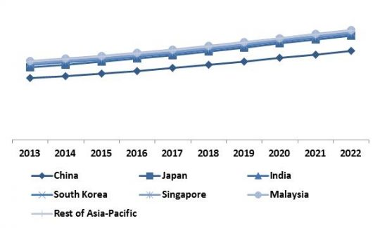 Asia-Pacific-software-defined-storage-market-revenue-share-by-region-2022-in