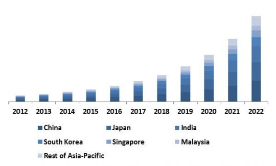 Asia-Pacific-software-defined-storage-market-revenue-share-by-region-2015-in