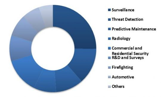 Asia-Pacific-thermal-imaging-market-revenue-share-by-application-2015-in