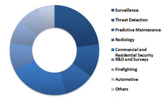 Asia-Pacific-thermal-imaging-market-revenue-share-by-application-2022-in