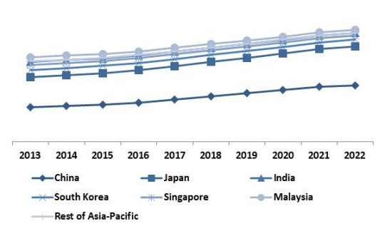 Asia-Pacific Thermal Imaging Market Revenue Trend by Country, 2013 � 2022 (in %)