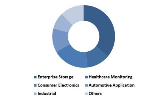 Europe-non-volatile-memory-market-revenue-share-by-application-2015-in