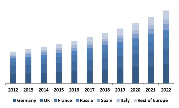 Europe Non-Volatile Memory Market Revenue Share by Country� 2015 (in %)