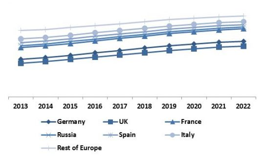 Europe Non-Volatile Memory Market Revenue Share by Country � 2022 (in %)