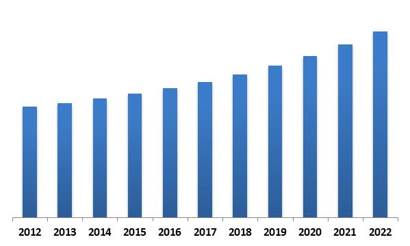 Europe Thermal Imaging Market Revenue Trend, 2012-2022 ( In USD Million)