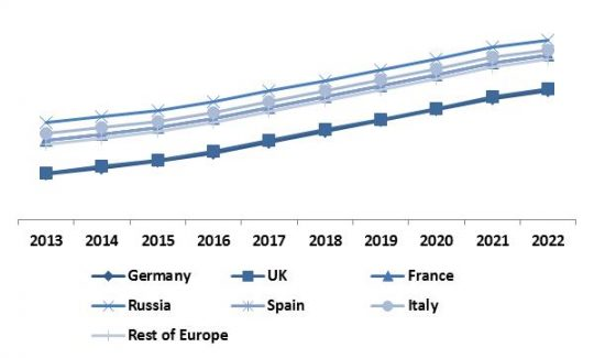 Europe Thermal Imaging Market Revenue Trend by Country, 2013 � 2022 (in %)