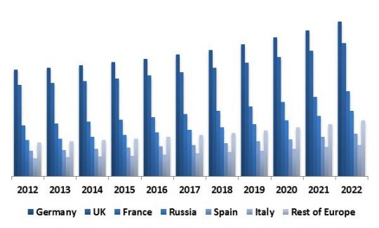 europe-thermal-imaging-market-revenue-by-country-2012-2022-in-usd-million
