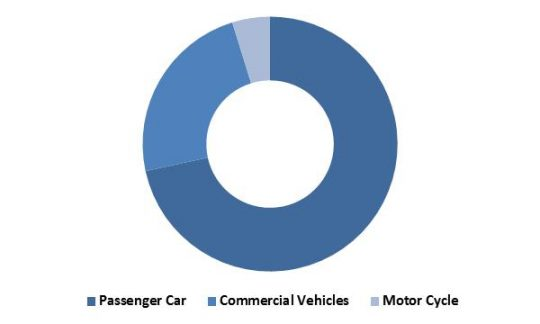 global-anti-lock-braking-system-abs-market-revenue-share-by-vehicle-type-2015-in