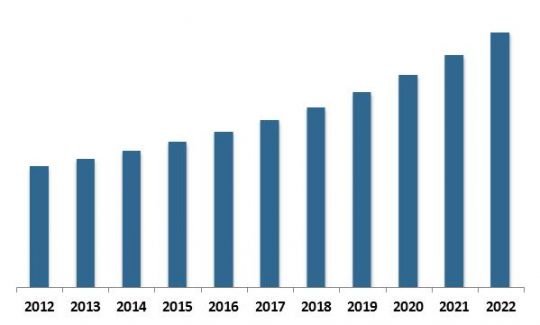 Global Anti-Lock Braking System (ABS) Market Revenue Trend, 2012-2022 ( In USD Million)