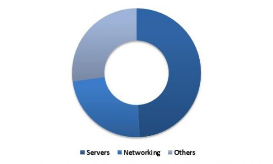 Global Hyperscale Data Center Market Revenue Share by Hardware Component Type – 2022 (in %)