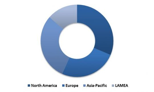 Global Hyperscale Data Center Market Revenue Share by Region – 2022 (in %)