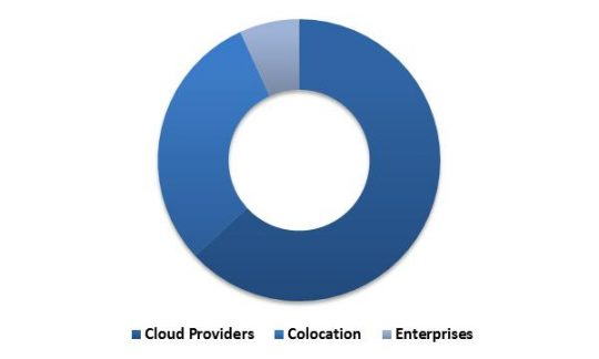 Global Hyperscale Data Center Market Revenue Share by User Type 2015 (in %)