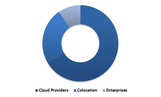 Global Hyperscale Data Center Market Revenue Share by User Type  2022 (in %)