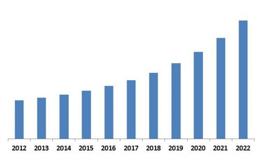Global Hyperscale Data Center Market Revenue Trend, 2012-2022 ( In USD Million)