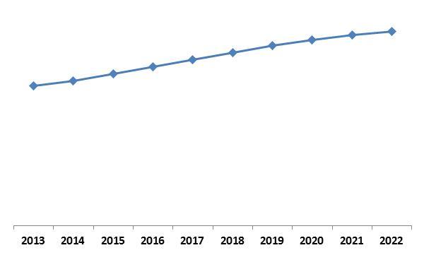 Global-Non-Volatile-Memory-market-growth-trend-2013-2022