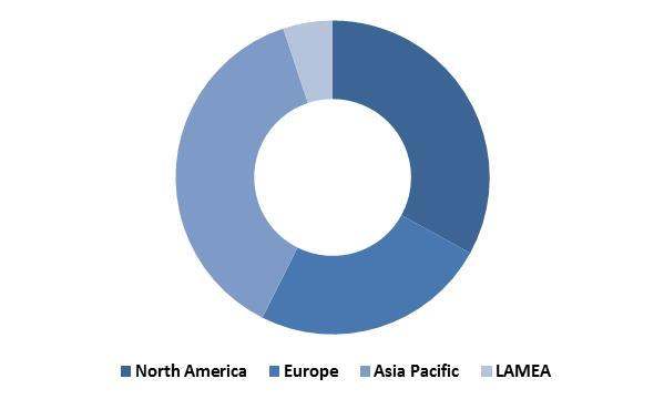 Global Non-Volatile Memory Market Revenue Share by Region� 2015 (in %)