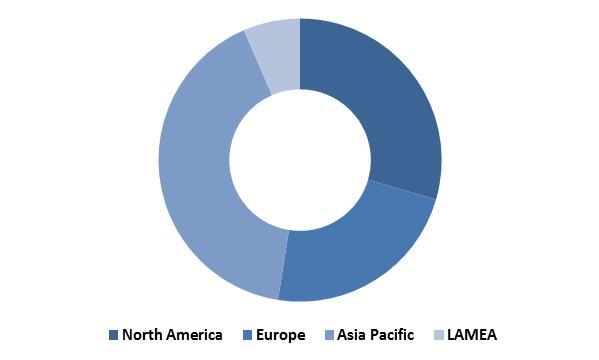 Global Non-Volatile Memory Market Revenue Share by Region � 2022 (in %)