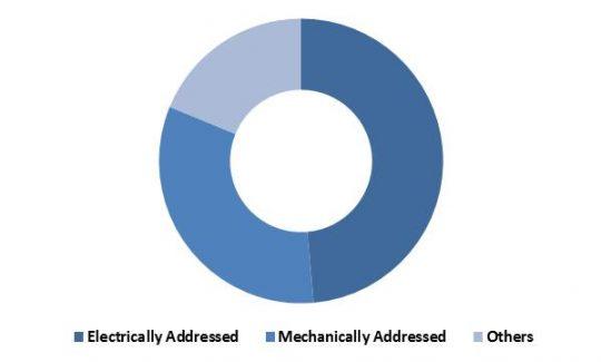 Global Non-Volatile Memory Market Revenue Share End User Type – 2015 (in %)