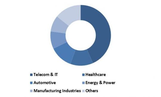 global-non-volatile-memory-market-revenue-share-by-vertical-2015-in