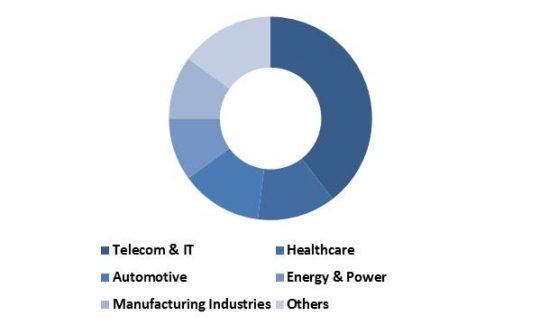 global-non-volatile-memory-market-revenue-share-by-vertical-2022-in