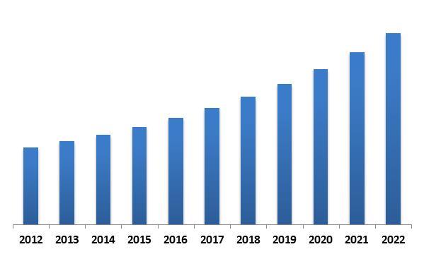 Global Non-Volatile Memory Market Revenue Trend, 2012-2022 ( In USD Million)