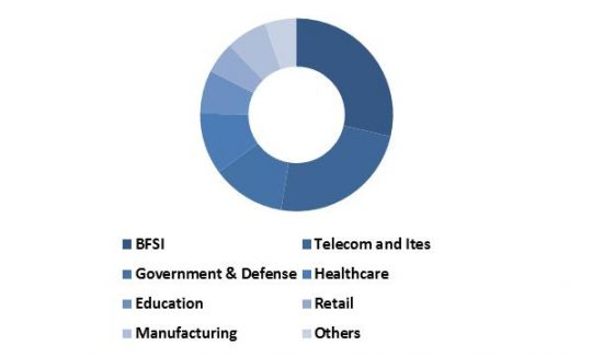 Global-software-defined-storage-market-revenue-share-by-application-2015-in