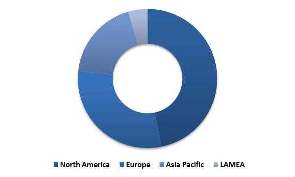 Global Thermal Imaging Market Revenue Share by Region� 2015 (in %)