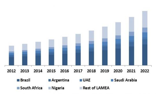 LAMEA-anti-lock-braking-system-abs-market-revenue-trend-by-country-2012-2022-in-usd-million