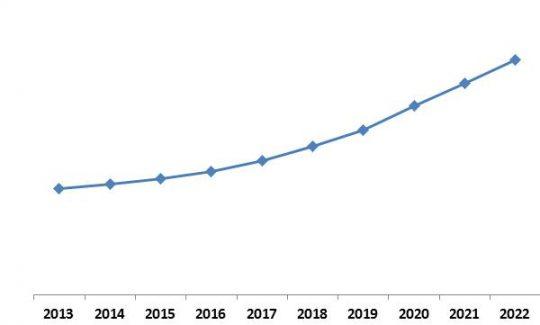 LAMEA-automotive-telematics-market-growth-trend-2013-2022