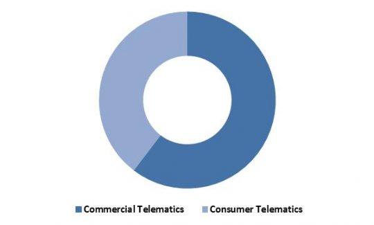 LAMEA-automotive-telematics-market-revenue-share-by-type-2022-in