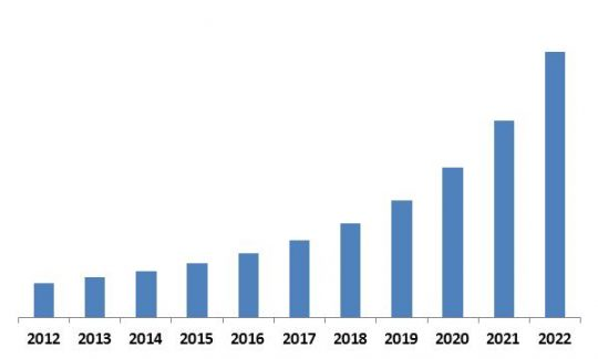 LAMEA-automotive-telematics-market-revenue-trend-2012-2022-in-usd-million