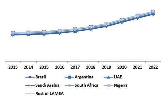 LAMEA-automotive-telematics-market-revenue-trend-by-country-2013-2022-in
