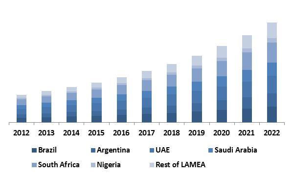LAMEA-Non-Volatile-Memory-market-revenue-share-by-Country-2015-in