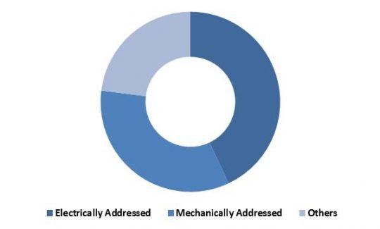 LAMEA-Non-Volatile-Memory-market-revenue-share-by-end-user-type-2022-in
