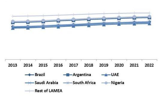LAMEA-non-volatile-memory-market-revenue-trend-by-country-2013-2022-in