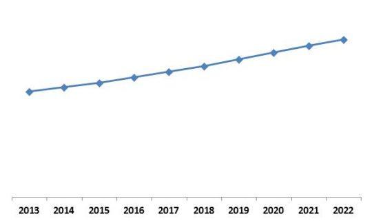 LAMEA-software-defined-data-center-market-growth-trend-2013-2022