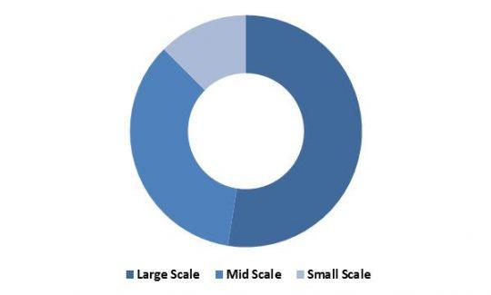 LAMEA-software-defined-data-center-market-revenue-share-by-data-center-type-2022-in