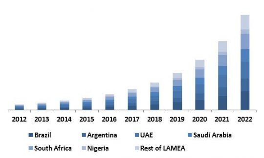 LAMEA-software-defined-storage-market-revenue-share-by-region-2015-in