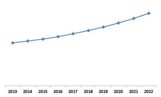 LAMEA-software-defined-storage-market-growth-trend-2013-2022