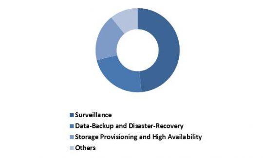LAMEA-software-defined-storage-market-revenue-share-by-usage-type-2015-in